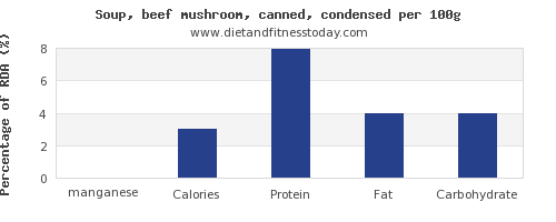 manganese and nutrition facts in mushroom soup per 100g