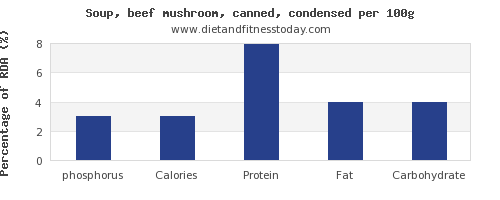 phosphorus and nutrition facts in mushroom soup per 100g