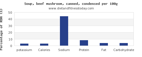 potassium and nutrition facts in mushroom soup per 100g