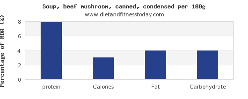 protein and nutrition facts in mushroom soup per 100g