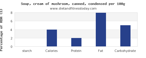 starch and nutrition facts in mushroom soup per 100g