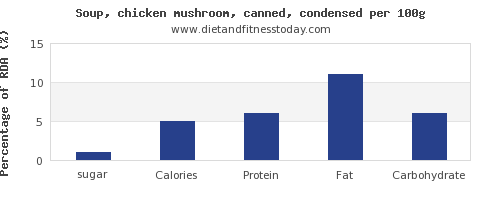 sugar and nutrition facts in mushroom soup per 100g