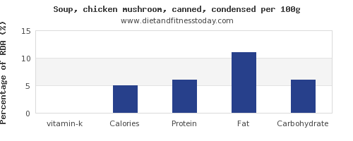 vitamin k and nutrition facts in mushroom soup per 100g