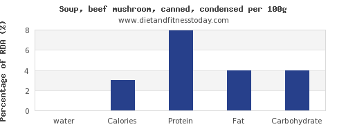 water and nutrition facts in mushroom soup per 100g