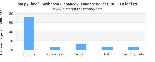 sodium and nutrition facts in mushroom soup per 100 calories