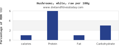 calories and nutrition facts in mushrooms per 100g