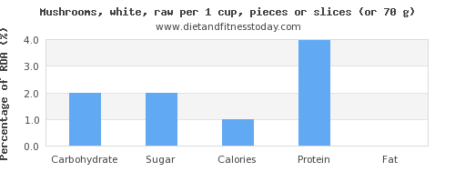 carbs and nutritional content in mushrooms