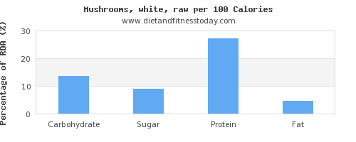 carbs and nutrition facts in mushrooms per 100 calories