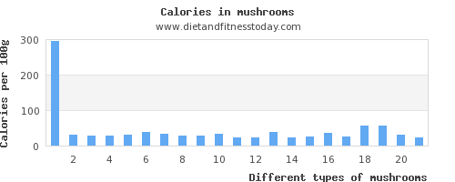 mushrooms fat per 100g