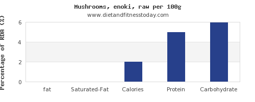fat and nutrition facts in mushrooms per 100g