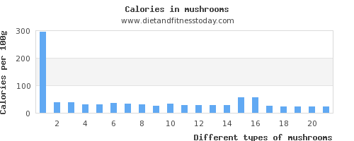 mushrooms fiber per 100g