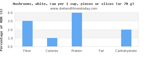 fiber and nutritional content in mushrooms