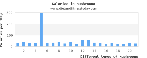 mushrooms iron per 100g