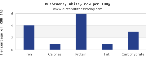 iron and nutrition facts in mushrooms per 100g