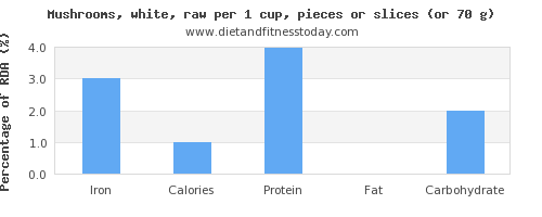 iron and nutritional content in mushrooms