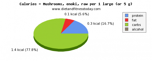 nutritional value, calories and nutritional content in mushrooms