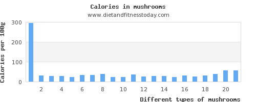 mushrooms phosphorus per 100g