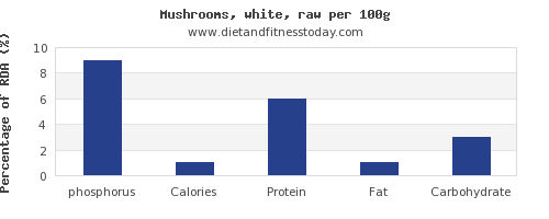 phosphorus and nutrition facts in mushrooms per 100g