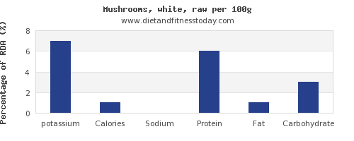 potassium and nutrition facts in mushrooms per 100g