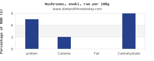 protein and nutrition facts in mushrooms per 100g