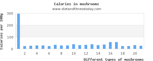 mushrooms riboflavin per 100g