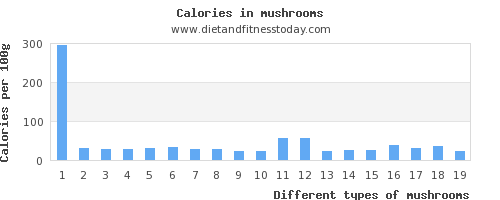 mushrooms saturated fat per 100g