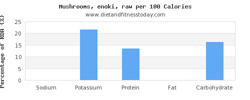 sodium and nutrition facts in mushrooms per 100 calories