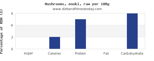 sugar and nutrition facts in mushrooms per 100g