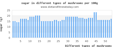 sugar and nutritional content in mushrooms