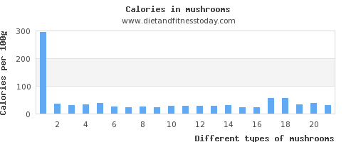 mushrooms thiamine per 100g