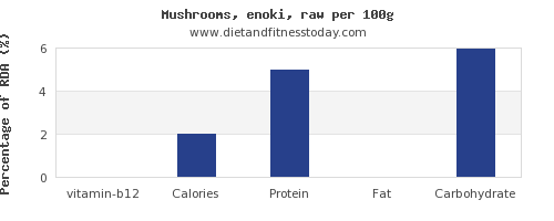 vitamin b12 and nutrition facts in mushrooms per 100g