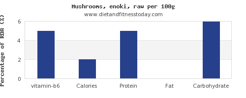 vitamin b6 and nutrition facts in mushrooms per 100g