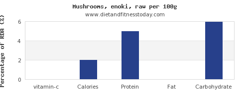 vitamin c and nutrition facts in mushrooms per 100g