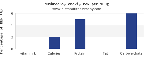vitamin k and nutrition facts in mushrooms per 100g