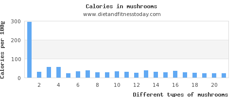 mushrooms zinc per 100g