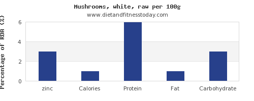 zinc and nutrition facts in mushrooms per 100g