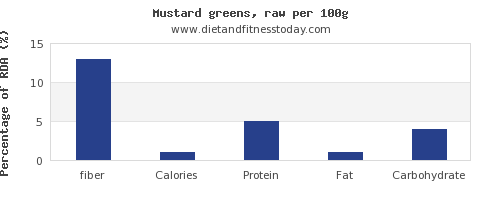 fiber and nutrition facts in mustard greens per 100g