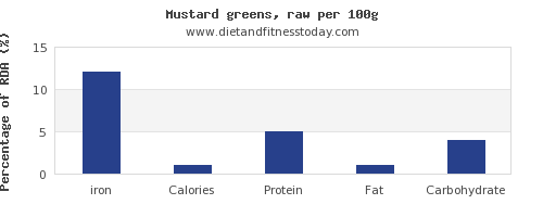 iron and nutrition facts in mustard greens per 100g