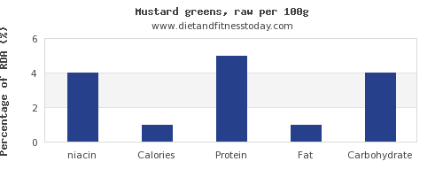 niacin and nutrition facts in mustard greens per 100g
