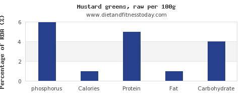 phosphorus and nutrition facts in mustard greens per 100g