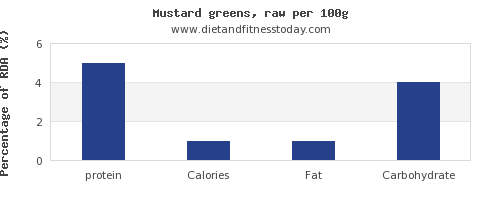 protein and nutrition facts in mustard greens per 100g