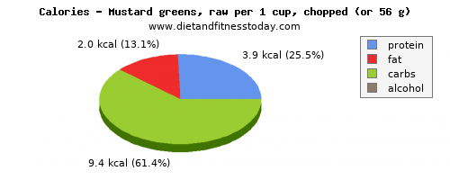 saturated fat, calories and nutritional content in mustard greens