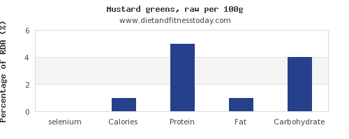 selenium and nutrition facts in mustard greens per 100g