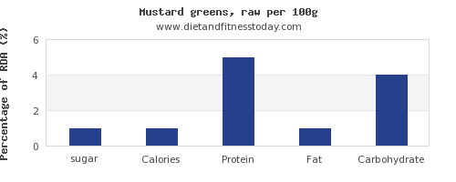 sugar and nutrition facts in mustard greens per 100g