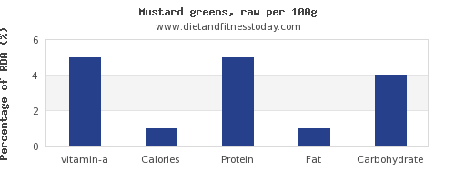 vitamin a and nutrition facts in mustard greens per 100g