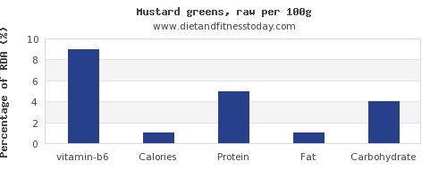 vitamin b6 and nutrition facts in mustard greens per 100g