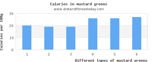 mustard greens polyunsaturated fat per 100g