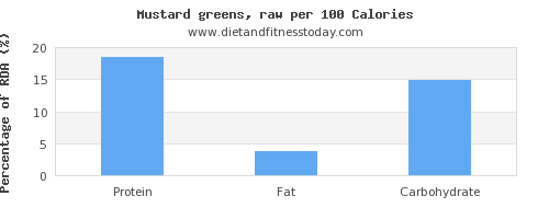 protein and nutrition facts in mustard greens per 100 calories