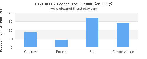 calories and nutritional content in nachos