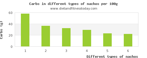 nachos nutritional value per 100g